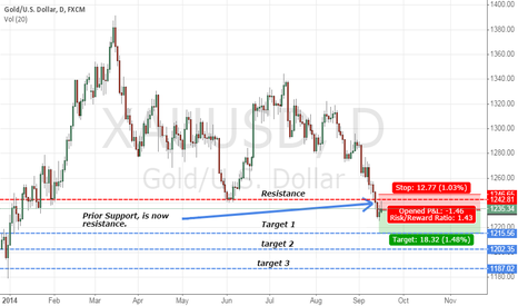 XAUUSD: Gold Short setup