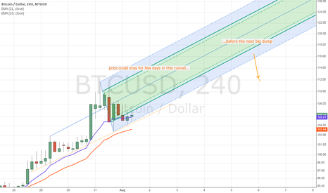 BTCUSD: The tunnel