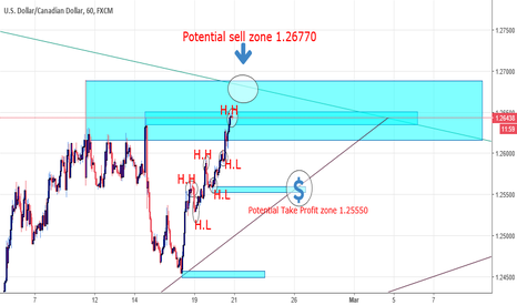 USDCAD: Potential Sell Zone For USD/CAD