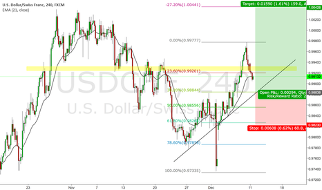 USDCHF: LONG OPP FOR USDCHF