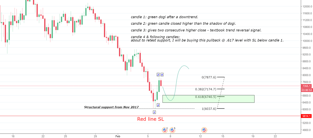 BTC/USD - 6 Hour Candle Analysis