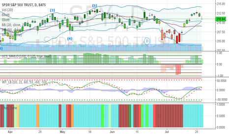 SPY: $SPY 500 is looking like it may fall if tomorrow does not bounce