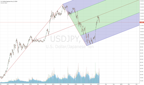 USDJPY: USDJPY Daily with Modified Schiff Pitchfork
