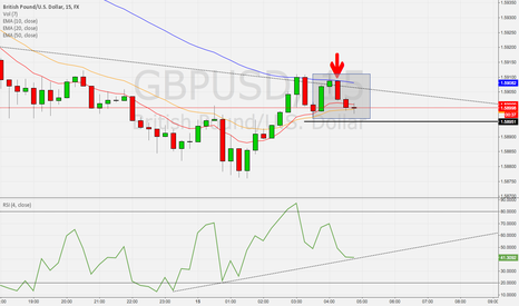 GBPUSD: *********Tip of the Day**********