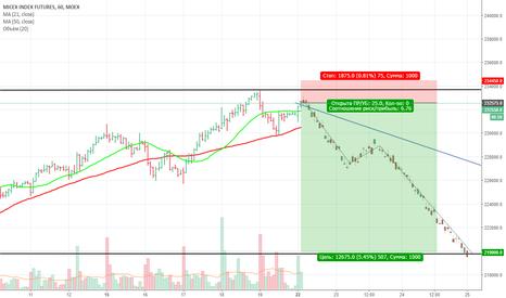 MX1!: Продажа   индекса ММВБ