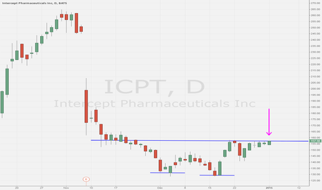 ICPT: on breakout watch above this 159 level