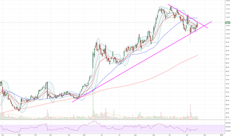 SINA: On watch for bullflag breakout buying through $111.50