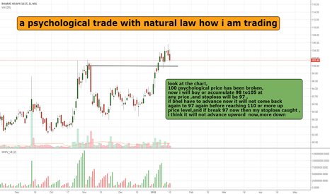 BHEL: how to trade psychological price level