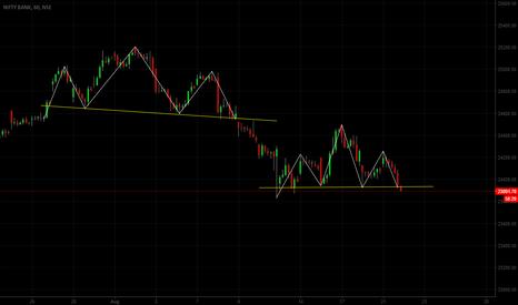 BANKNIFTY: Banknifty : Again Head & shoulder Pattern ..