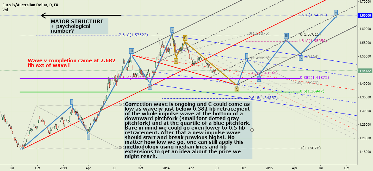 EURAUD LONG TERM FORECAST