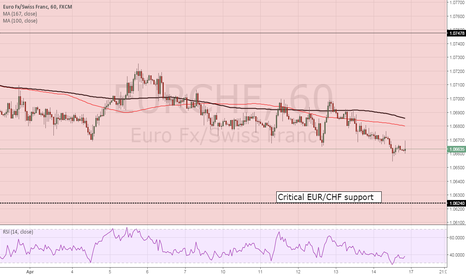 EURCHF: 1.0624 remains key to EURCHF
