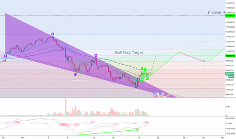 BTCUSD: BTC UPDATE Descending wedge confirmed, Inv. H&S on the way?
