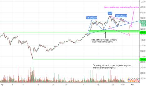 BTCUSD: Bitcoin possibly returning to <5000$ (short term)