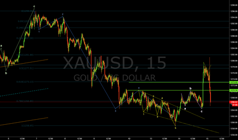 XAUUSD: Much room for downward Trend.