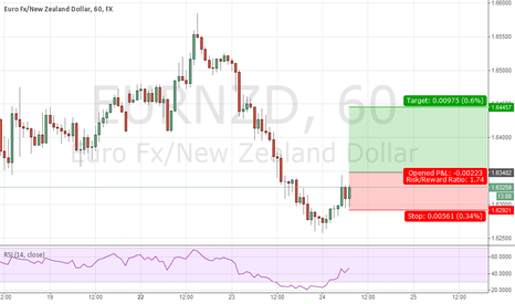 EURNZD: Top 5 for the day 4)EURNZD