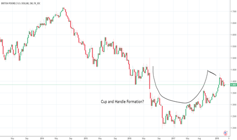 GBPUSD: Reversal or Continuation Cup and Handle? Brexit will tell