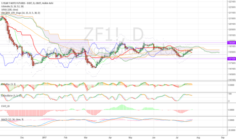 ZF1!: $ZF is not so bearish any more