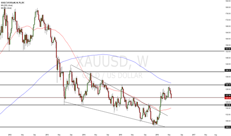 XAUUSD: Gold pulling back from resistance, are the Bulls finished?