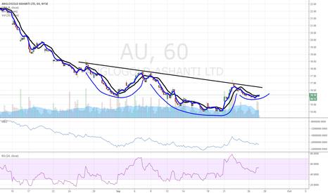 AU: $AU bullish bottom forming