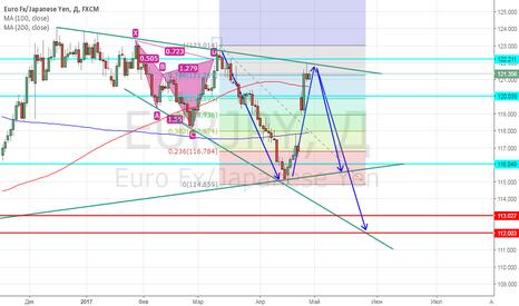 EURJPY: Шортим Евро