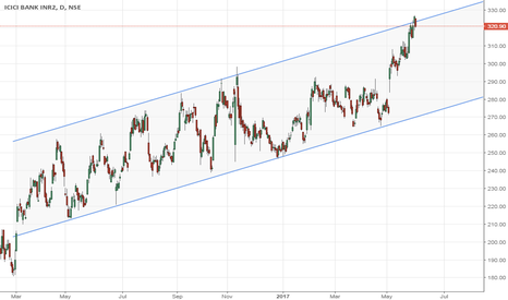 ICICIBANK: ICICI - channel -D