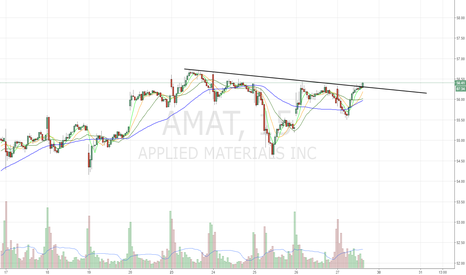 AMAT: inverse H&S breaking out. Go long