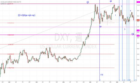 DXY: ドルイデックス、Q4を付けるタイミングが近づいています!