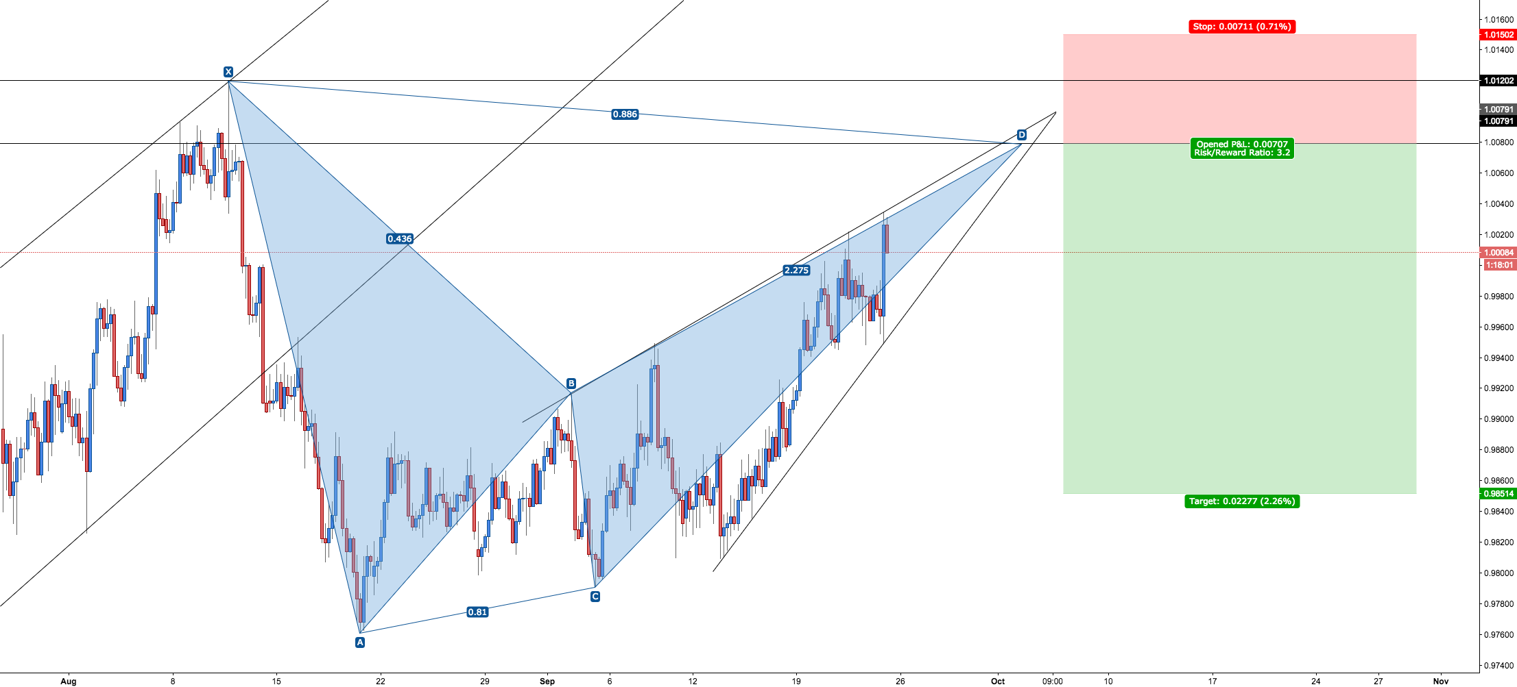 AUD/CAD - Bearish Bat