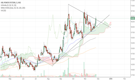 HBLPOWER: Buy HBL Power Target 84. Strong Symmetrical triangle breakout