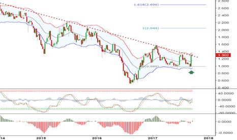 GB10Y: UK 10yr Yields: major trend reversal