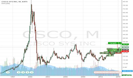 CSCO: CSCO – time for short positions?