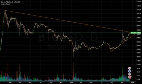 BTCUSD: All time high trendline rejected twice, drop to 370ish incoming