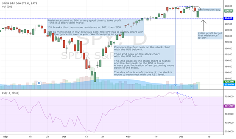 SPY: Short on SPY using daily chart and RSI divergence