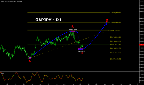 GBPJPY: GBPJPY has potential to go higher!