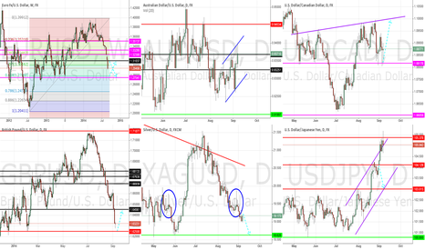 EURUSD: General Market Outlook - September 7th, 2014