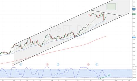 MSFT: MSFT - Stochastic Divergence Bull Flag Breakout