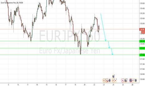 EURJPY: Turning down ?
