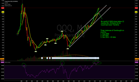QQQ: QQQ on monthly - 3 instances of Overbought