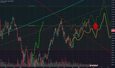 BTCUSD: Follow me BTC :D v1.11