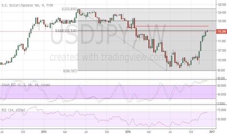 USDJPY: USDJPY close to strong resistance. Risk of a corrective pullback