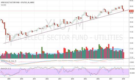 XLU: XLU - Long term trend line hit