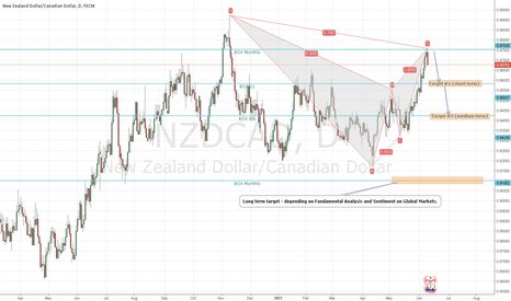 NZDCAD: NZDCAD possible short medium/long term