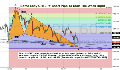 CHFJPY: Some Easy CHFJPY Short Pips To Start The Week Right