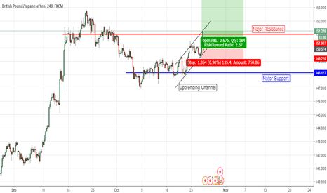 GBPJPY: GBP/JPY To Rise After GDP Result For GBP