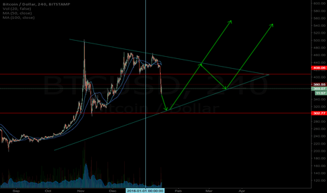 BTCUSD: MIKE HEARN WETS THE BED. BEST OPPORTUNITY FOR BUYING