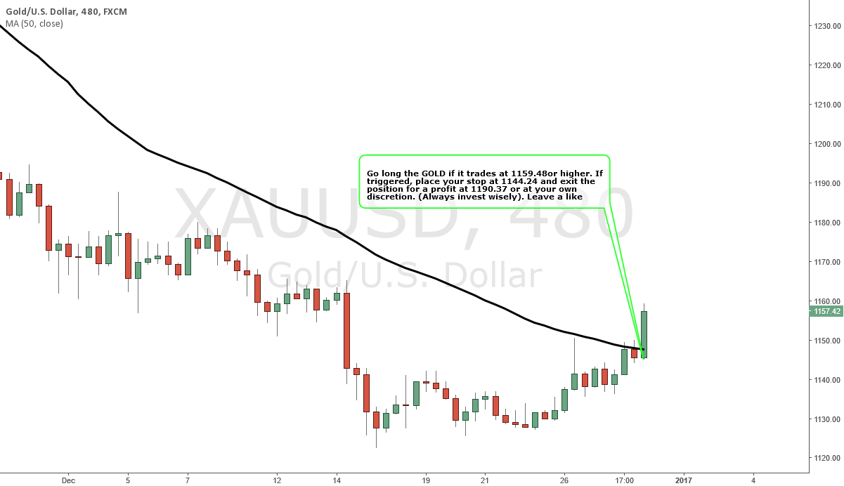 GOLD - BULLISH Strategy