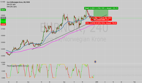 EURNOK: EUR/NOK going up