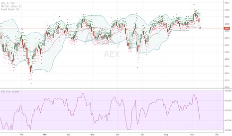 AEX: AEX - Call End of Week