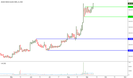 ASAHIINDIA: Asahi India: Another Range Breakout