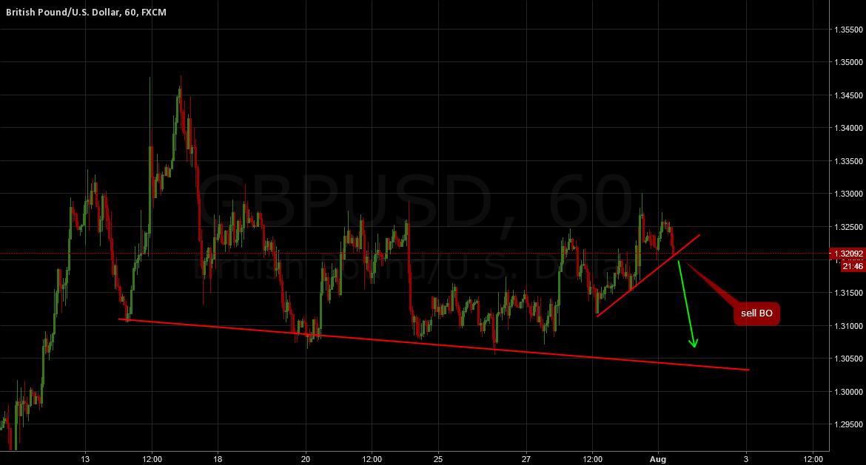GBPUSD: Sell breakout